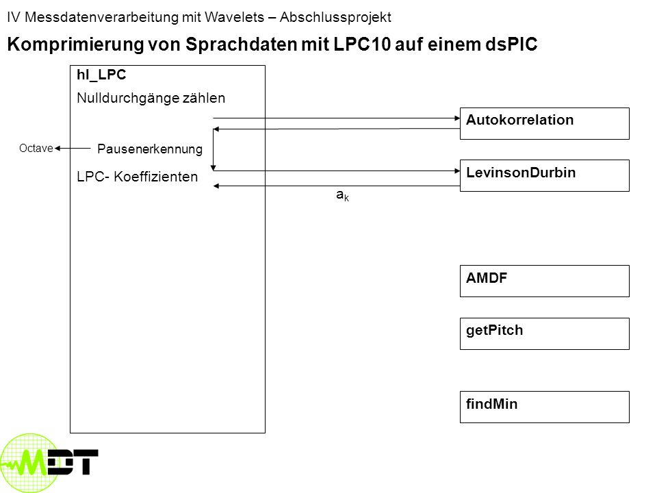 IV Messdatenverarbeitung mit Wavelets – Abschlussprojekt Komprimierung von Sprachdaten mit LPC10 auf einem dsPIC hl_LPC Nulldurchgänge zählen LevinsonDurbin AMDF Autokorrelation getPitch findMin