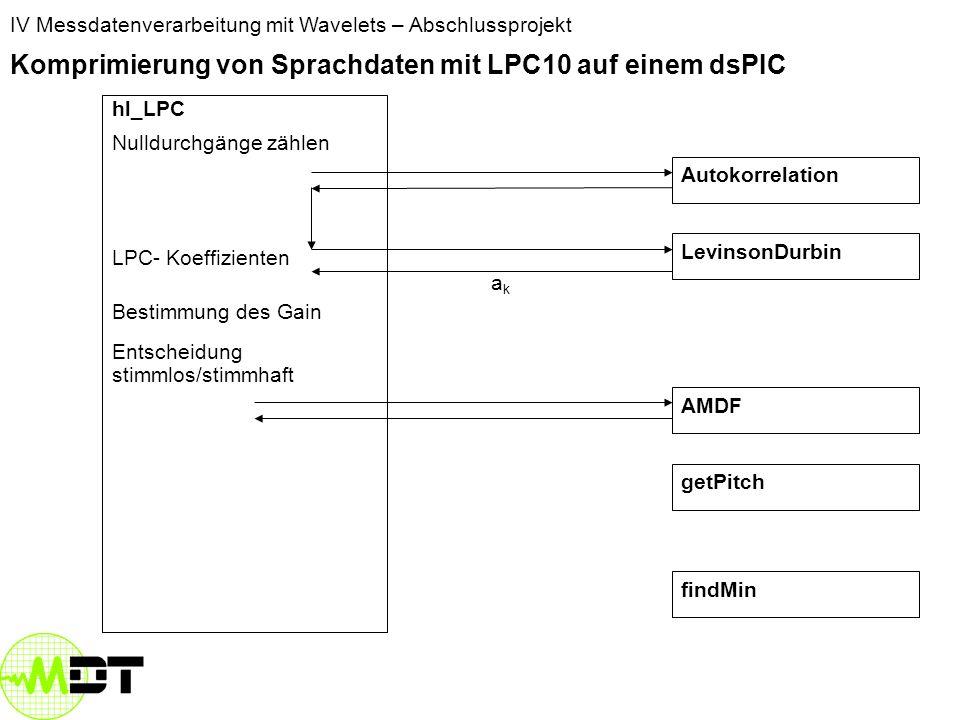 IV Messdatenverarbeitung mit Wavelets – Abschlussprojekt Komprimierung von Sprachdaten mit LPC10 auf einem dsPIC hl_LPC Nulldurchgänge zählen LPC- Koeffizienten Bestimmung des Gain Entscheidung stimmlos/stimmhaft LevinsonDurbin AMDF Autokorrelation getPitch findMin akak