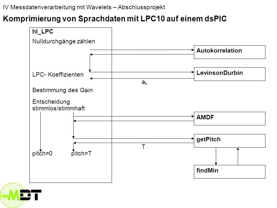 IV Messdatenverarbeitung mit Wavelets – Abschlussprojekt Komprimierung von Sprachdaten mit LPC10 auf einem dsPIC hl_LPC Nulldurchgänge zählen LPC- Koeffizienten Bestimmung des Gain Entscheidung stimmlos/stimmhaft pitch=T LevinsonDurbin AMDF Autokorrelation getPitch findMin T akak