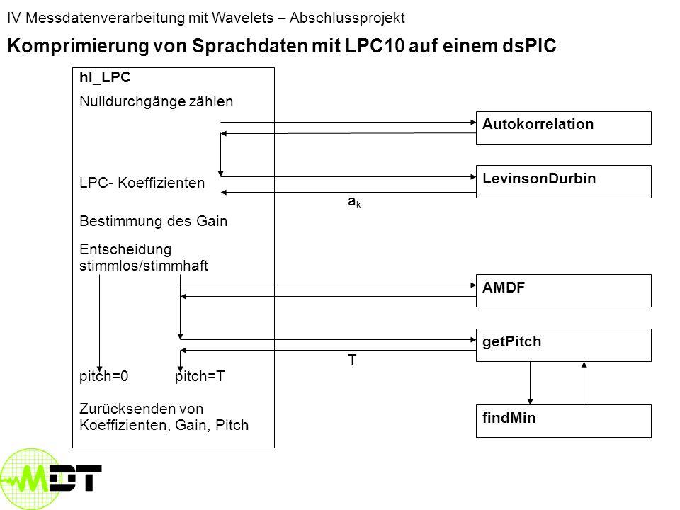 IV Messdatenverarbeitung mit Wavelets – Abschlussprojekt Komprimierung von Sprachdaten mit LPC10 auf einem dsPIC hl_LPC Nulldurchgänge zählen LPC- Koeffizienten Bestimmung des Gain Entscheidung stimmlos/stimmhaft pitch=0 pitch=T LevinsonDurbin AMDF Autokorrelation getPitch findMin T akak