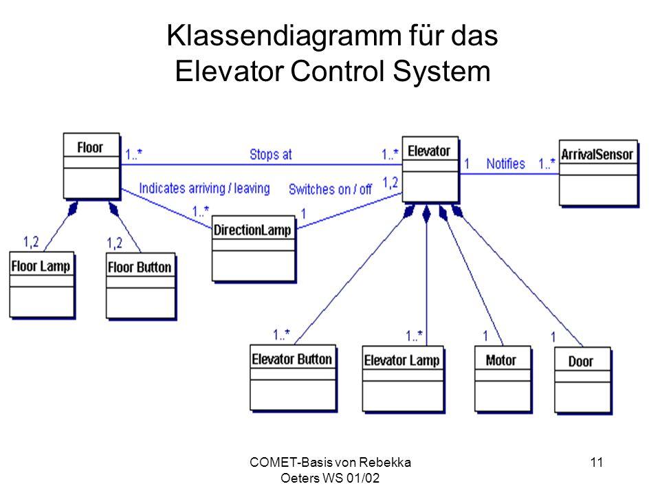 COMET-Basis von Rebekka Oeters WS 01/02 11 Klassendiagramm für das Elevator Control System