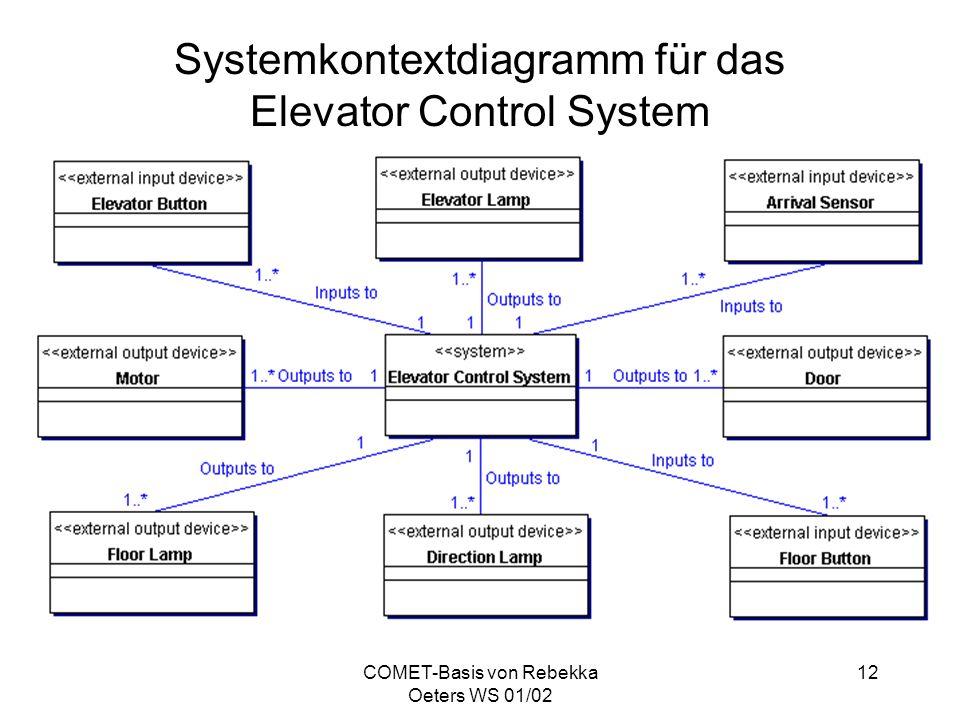COMET-Basis von Rebekka Oeters WS 01/02 12 Systemkontextdiagramm für das Elevator Control System