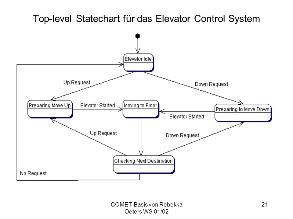 COMET-Basis von Rebekka Oeters WS 01/02 21 Top-level Statechart für das Elevator Control System