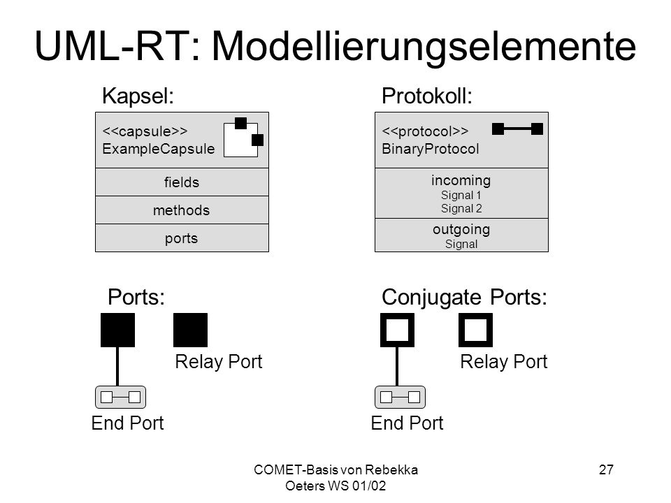 COMET-Basis von Rebekka Oeters WS 01/02 27 UML-RT: Modellierungselemente > ExampleCapsule fields methods ports > BinaryProtocol incoming Signal 1 Sign