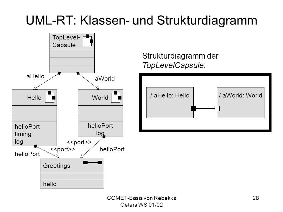 COMET-Basis von Rebekka Oeters WS 01/02 28 UML-RT: Klassen- und Strukturdiagramm TopLevel- Capsule World helloPort log Hello helloPort timing log Gree