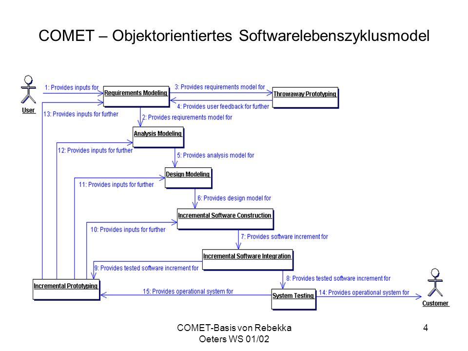 COMET-Basis von Rebekka Oeters WS 01/02 5 Use Case Modellierung Beschreibung der funktionalen Anforderungen an das System in Form von Use Cases und Akteuren Identifikation und Dokumentation von Use Cases 4 Arten von Akteuren: –Menschliche Nutzer –Externe Systeme –Externe Ein- oder Ausgabegeräte –Timer