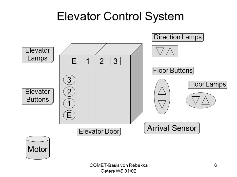COMET-Basis von Rebekka Oeters WS 01/02 6 Elevator Control System E 3 1 2 Elevator Buttons 321E Elevator Lamps Elevator Door Direction Lamps Floor But