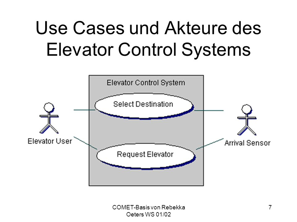 COMET-Basis von Rebekka Oeters WS 01/02 7 Use Cases und Akteure des Elevator Control Systems