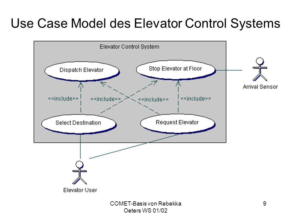 COMET-Basis von Rebekka Oeters WS 01/02 10 Statische Modellierung Ziel ist die Definition der problem- spezifischen und statischen Strukturaspekte des Systems Erstellung eines Systemkontext- diagramms zur Festlegung der Schnittstelle zwischen dem System und der externen Umgebung