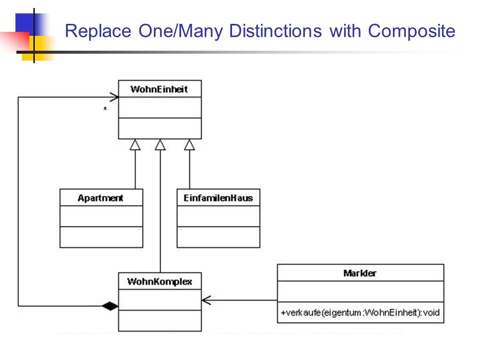 Replace One/Many Distinctions with Composite