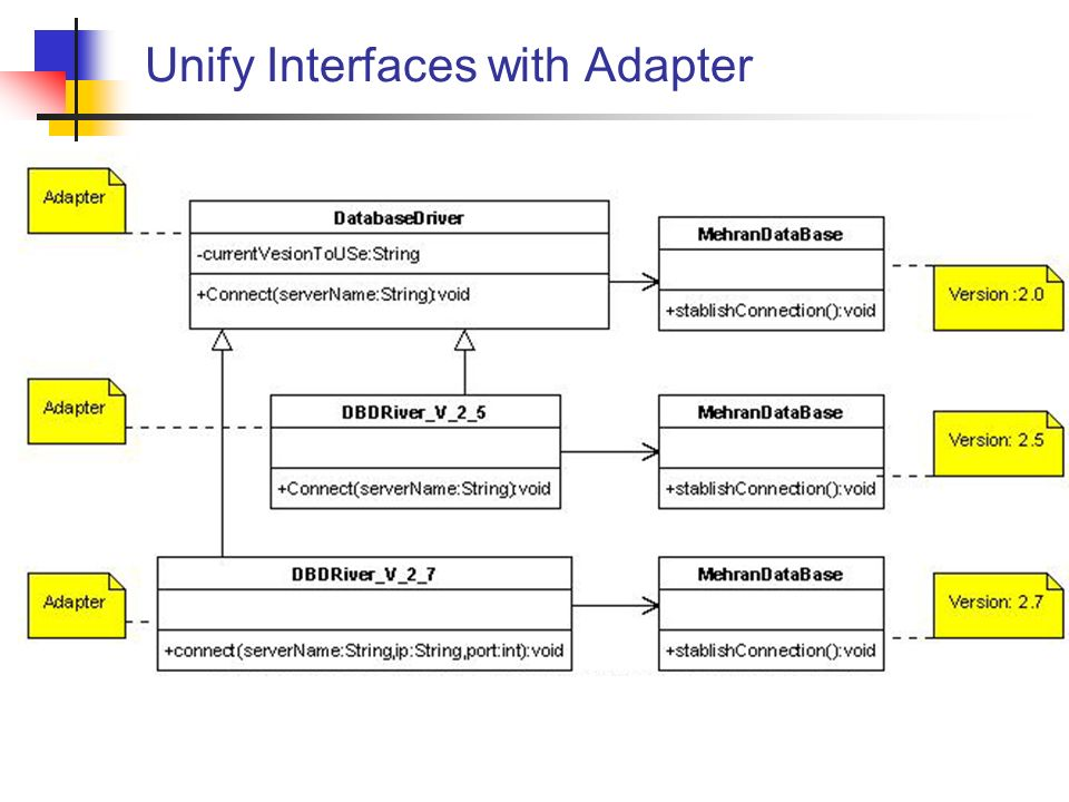 Unify Interfaces with Adapter