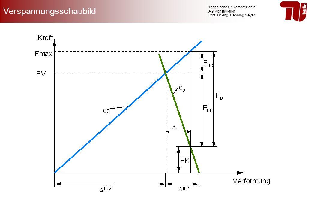 Technische Universität Berlin AG Konstruktion Prof. Dr.-Ing. Henning Meyer Verspannungsschaubild