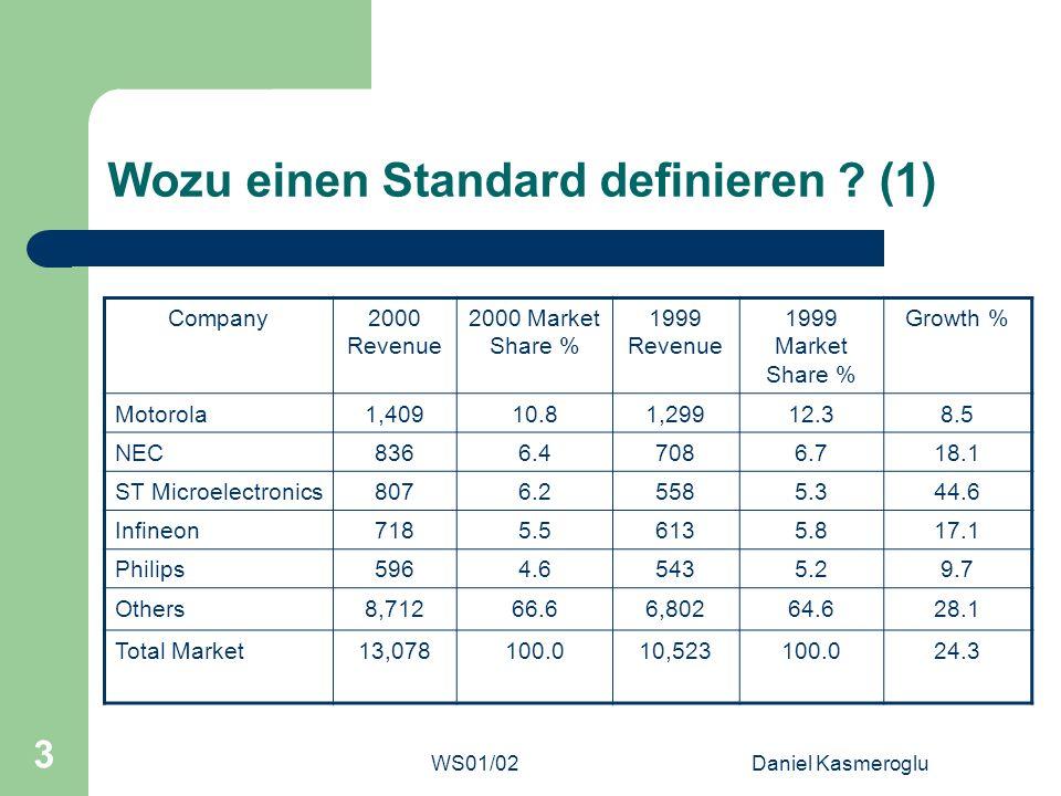 WS01/02Daniel Kasmeroglu 3 Wozu einen Standard definieren ? (1) Company2000 Revenue 2000 Market Share % 1999 Revenue 1999 Market Share % Growth % Moto