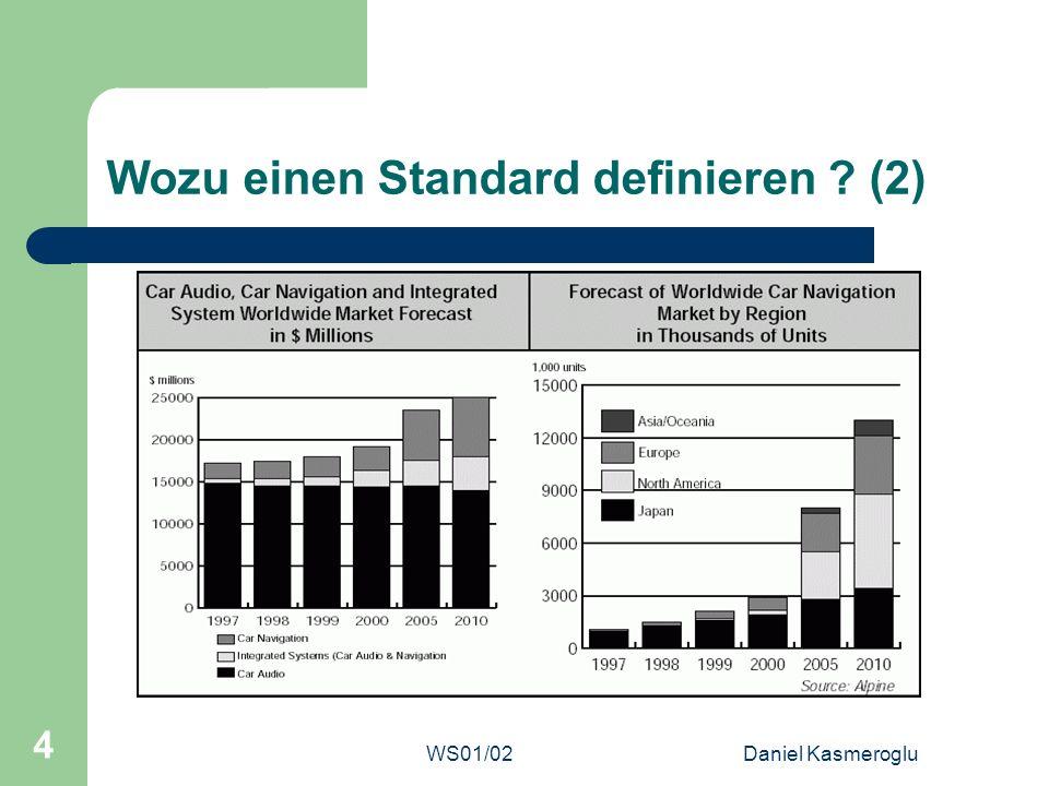 WS01/02Daniel Kasmeroglu 35 Quellen OSEK/VDX Spezifikationen http://www.osek-vdx.org http://www.osek-vdx.org Folie 3, Zuwachsraten, Gartner Dataquest September 2001 Folie 4, Zuwachsraten, Hansen Report Folie 8, Schematische Darstellung des OSEK Standards von 3Soft GmbH