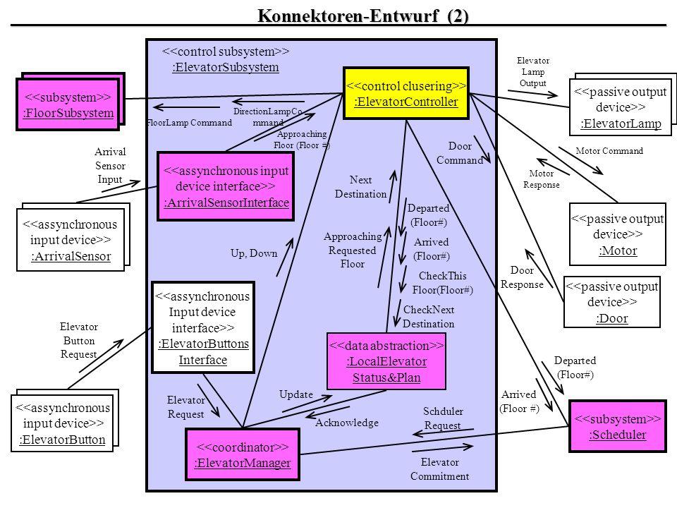 __________________________Konnektoren-Entwurf_(2)_____________________ <<passive output device>> :Door <<passive output device>> :Motor > :ElevatorMan
