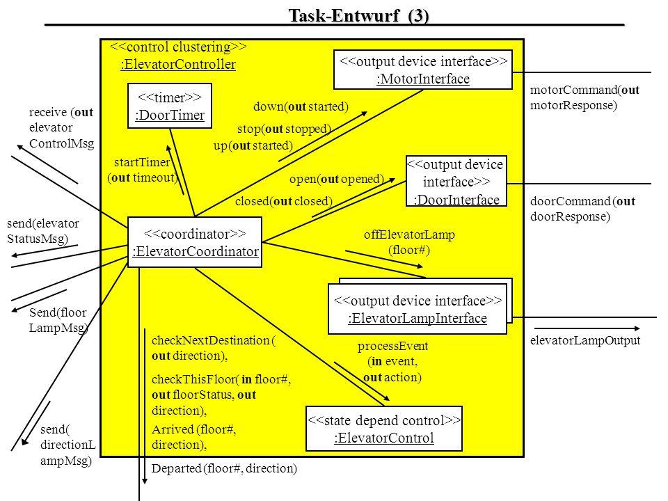 > :ElevatorCoordinator > :DoorTimer > :MotorInterface <<output device interface>> :DoorInterface > :ElevatorControl > :ElevatorLampInterface > :Elevat