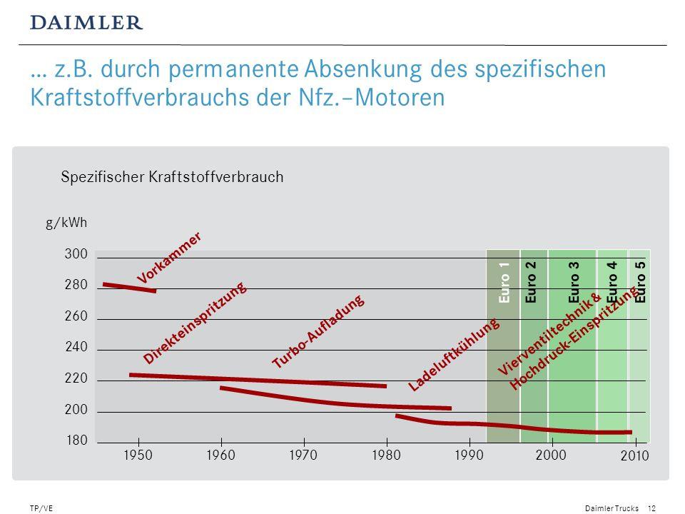 Daimler Trucks TP/VE13 Als reife Technologien stoßen LKW und Busse mit einem Verbrennungsmotor jedoch an ihre Grenzen Reife Technologien müssen durch Innovationen ersetzt werden Effizienz Time1920195020002010201519801896 Nächster Level der Technologie Konventionelle LKW & Busse DB L 3250 1949 LP 1620 Einspritzung 1964 Actros Euro II und Euro III 1924 Erster Diesel LKW aus Serien- Produktion 1932 LO 2000 OM312 A 1.