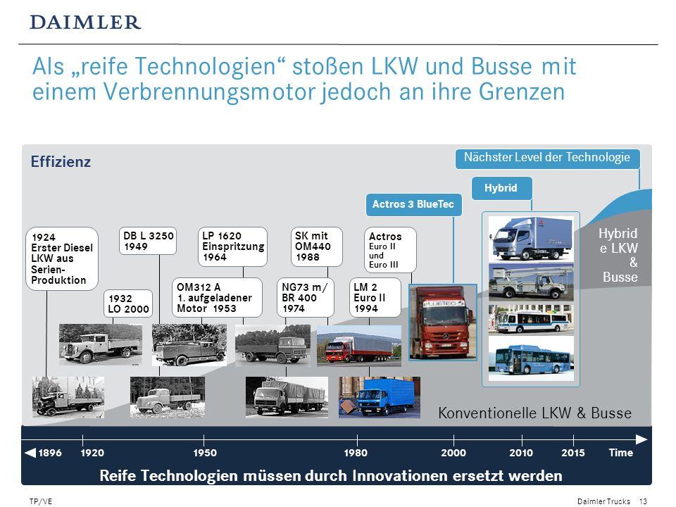 Daimler Trucks TP/VE14 Beispiel: Kraftstoffverbrauchs – Reduzierung durch die Schaltstrategie einer geregelten Wasserpumpe Prinzip: Stochastische Optimierung Zu- und Abschalthysteresen Berechnung Temperaturen im Kühlsystem und Kraftstoffverbrauch Eingangsgröße: Ermittlung der Aufnahmeleistung Wasserpumpe auf realen Strecken (Messung) Ergebnisse aus 5000 Simulationen Kühlmitteltemperatur Kraftstoffverbrauch Actros 2 ohne geregelte Wasserpumpe Rechnerisch optimale Variante für neuen Actros