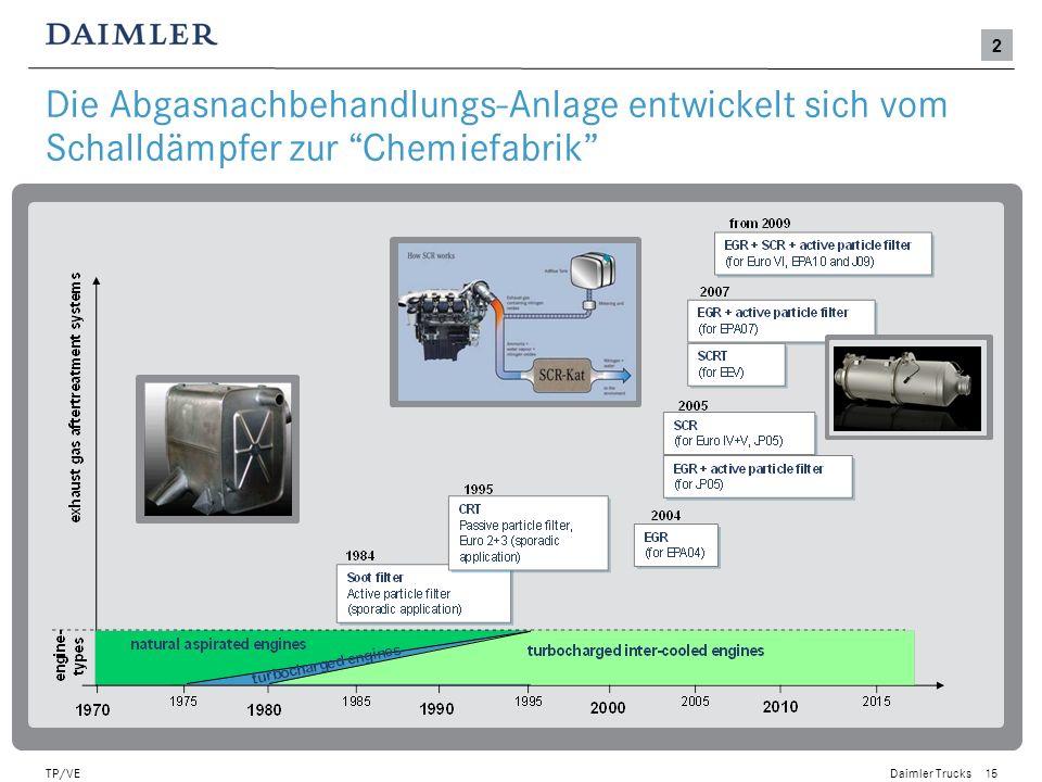 Daimler Trucks TP/VE16 Die SCR-Technologie leistet einen wichtigen Beitrag zur Kraftstoffverbrauchsreduzierung Basis: MB Actros Euro 5 mit SCR Erhöhung des Kraftstoffverbrauches (in%) MB Euro III 1 5 8 Wettbewerb EGR/EGR + DPF Euro V Wettbewerb SCR Euro V Trade-Off NoX-Emissionen vs.