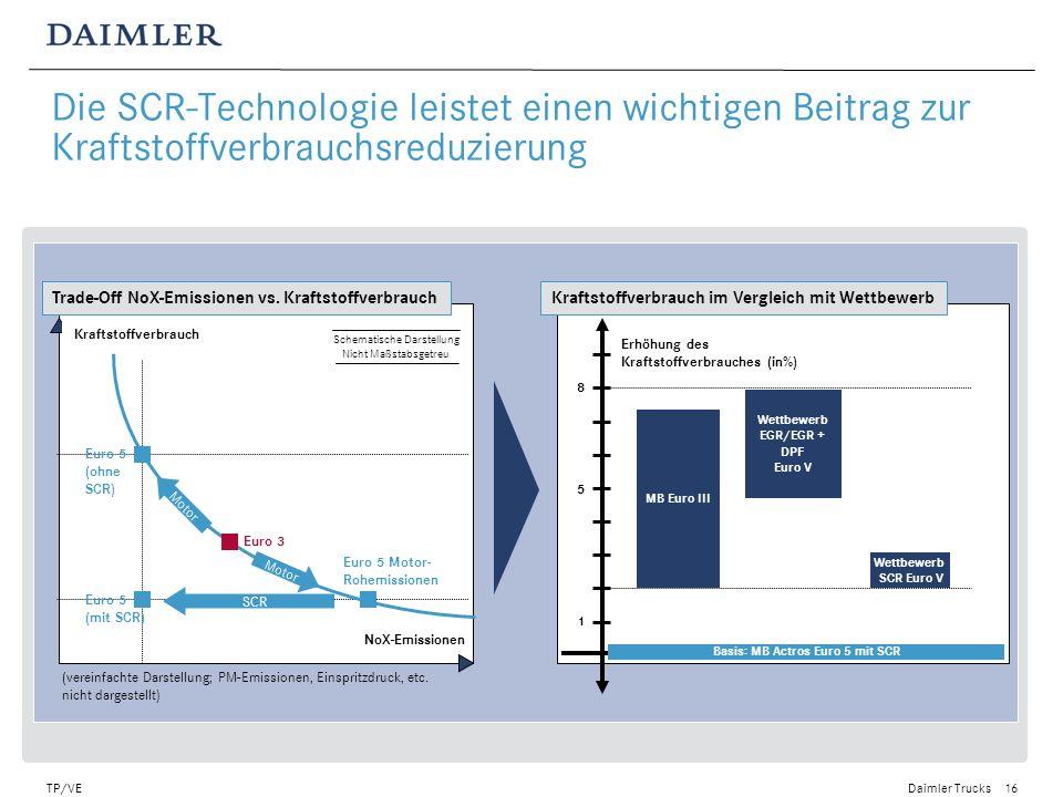 Daimler Trucks TP/VE17 Green Truck Kraftstoff & LKW CO 2 -neutral Hybrid-Technologie Brennstoffzelle CNG-Technologie Optimierung des konventionellen Antriebs Sauberer herkömmlicher Kraftstoff: Schwefelfrei, niedriger Anteil von Aromaten Biodiesel FAME, NExBTL Biomasse, BTL Wasserstoff Alternative Antriebe und Kraftstoffe sowie Rekuperationstechnologien werden an Bedeutung gewinnen FUELS Erneuerbare Energien Diesel-Ersatz mit starker Verbesserung der CO 2 -Bilanz Diesel-Ersatz Kraftstoff- Verbrauch Niedrige Emissionen Emissionsfrei POWERTRAIN \ Burn clean Burn less /