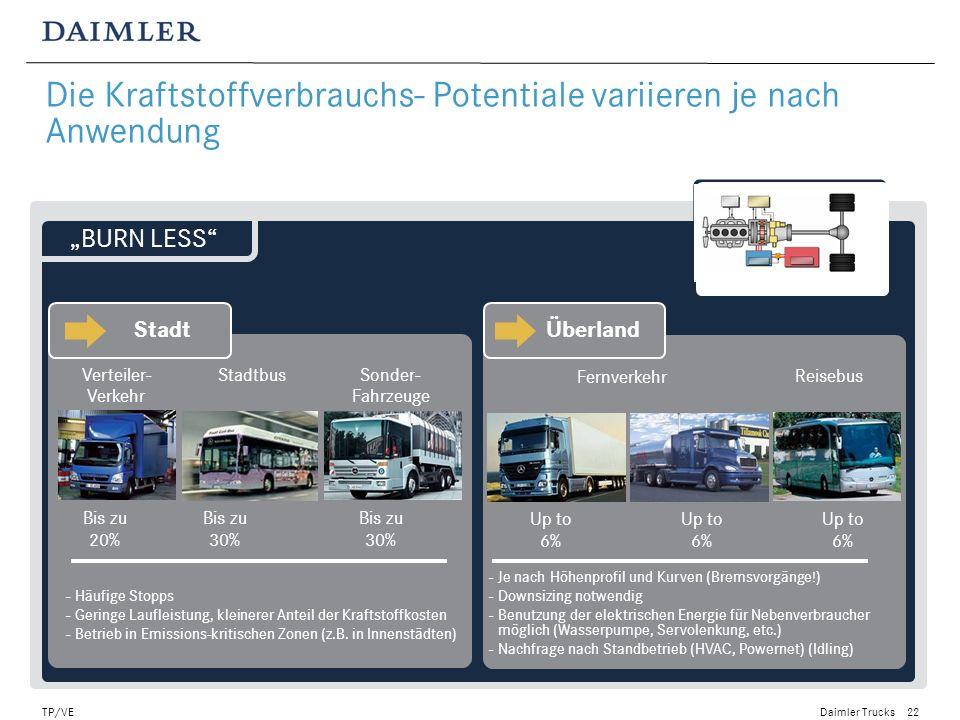 Daimler Trucks TP/VE23 Beispiel: 10 Mitsubishi Fuso Canter Eco Hybrid (170 kW Diesel/35 kW elektrisch) werden in UK eingeführt