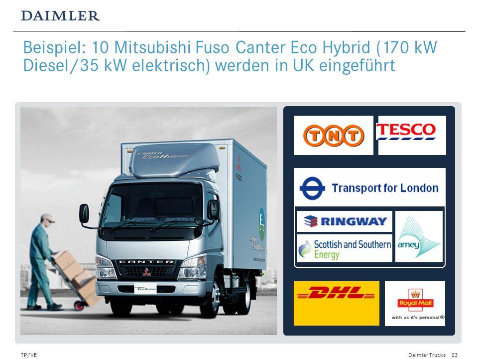 Daimler Trucks TP/VE24 Hauptvorteile Verbrauchsverbesserung 20% - 40% Elektrische Energie für Nebenantriebe Technische Daten Basisfahrzeug: Freightliner M2 truck, 15t; Eaton-Hybrid-System Hybrid Typ: Parallel, P2 Motor: OM906 EPA 04 186kW/2200 rpm E-Motor: Spitzenleistung 44kW Drehmoment 420Nm Batterie:Li-Ion 345V / 5,5Ah Beispiel: MDT Hybridantrieb im Freightliner M2 fertiggestellt – 1500 Fahrzeuge werden in den nächsten 3 Jahren gebaut