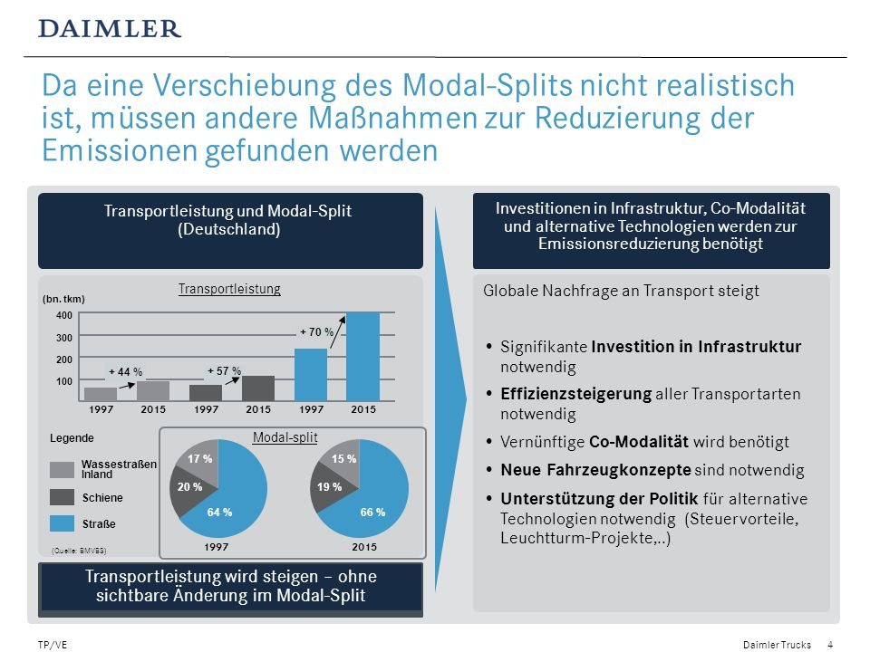 Daimler Trucks TP/VE4 Transportleistung und Modal-Split (Deutschland) Investitionen in Infrastruktur, Co-Modalität und alternative Technologien werden