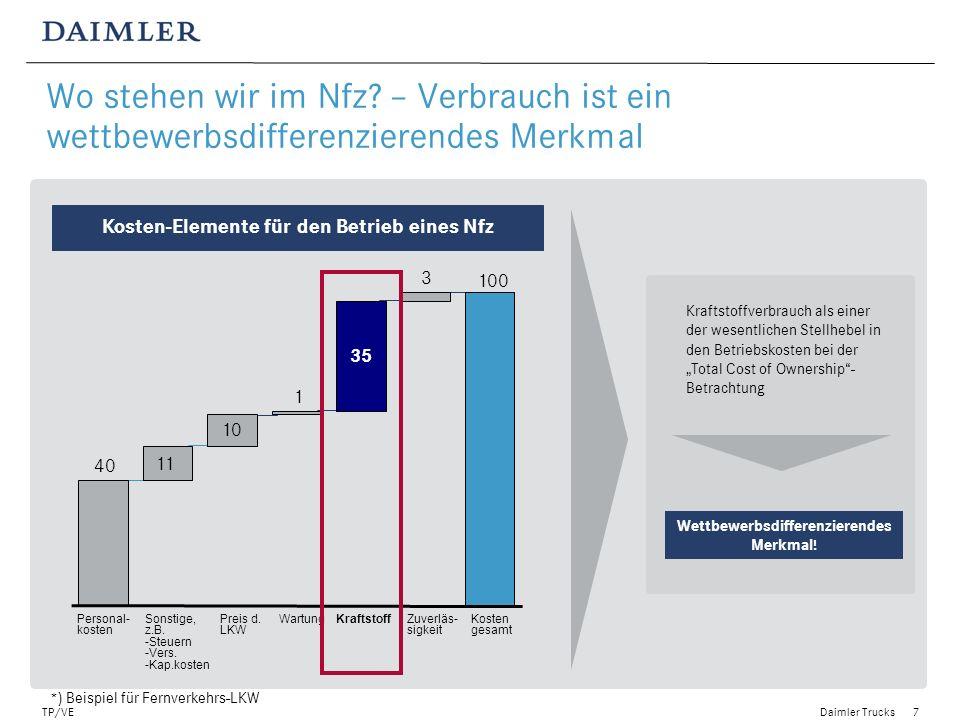 Daimler Trucks TP/VE8 Der Kraftstoffverbrauch wird nur zum Teil von der Fahrzeugtechnik beeinflusst – insbesondere Fahrer und Einsatz spielen eine wesentliche Rolle Fahrzeugzustand z.B.