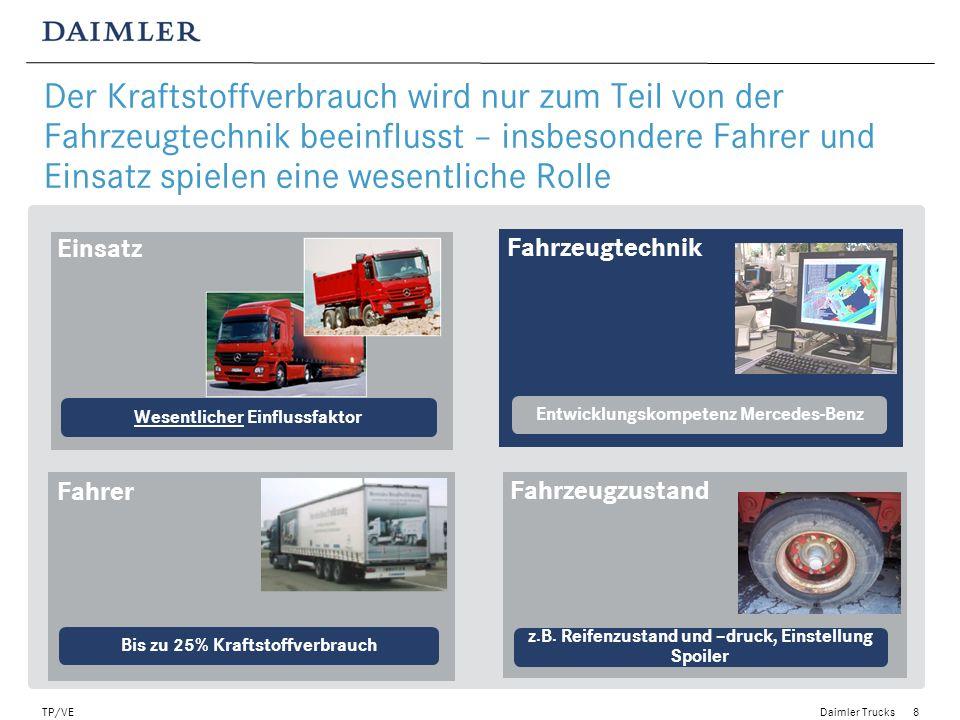 Daimler Trucks TP/VE9 44% des Kraftstoffverbrauches eines Fernverkehrs LKW werden durch die Einflussgrößen des realen Kundeneinsatzes bestimmt 35l Minus 2% bis 3% Neuer Actros Wetter 10% Topo- graphie 30% Verkehrs- geschehen 20% Geschwin- digkeit 10%* Fahrer 25% ** * 89 km/h to 80km/h ** In Nardo gering/ Very low at Nardo 19,44 l Nardo- Test Actros 2