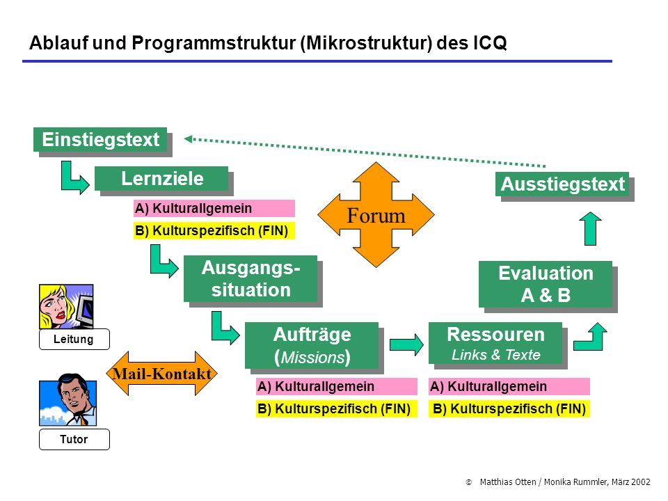 Matthias Otten / Monika Rummler, März 2002 Ablauf und Programmstruktur (Mikrostruktur) des ICQ Einstiegstext Aufträge ( Missions ) Ausgangs- situation