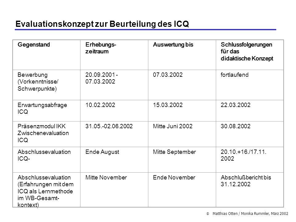 Matthias Otten / Monika Rummler, März 2002 Evaluationskonzept zur Beurteilung des ICQ GegenstandErhebungs- zeitraum Auswertung bisSchlussfolgerungen f