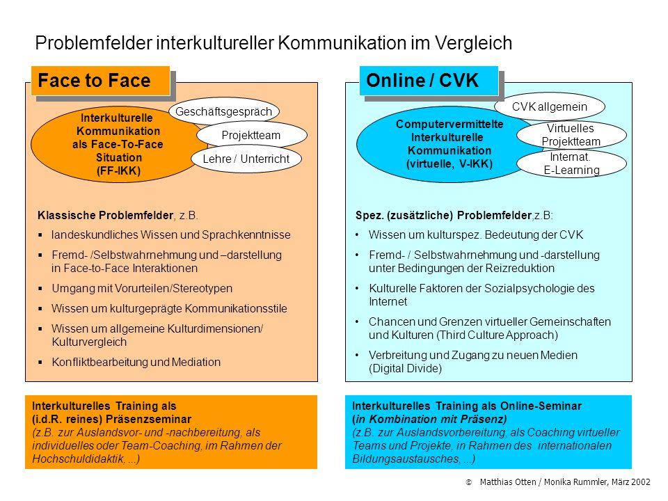 Matthias Otten / Monika Rummler, März 2002 Problemfelder interkultureller Kommunikation im Vergleich Interkulturelle Kommunikation als Face-To-Face Si