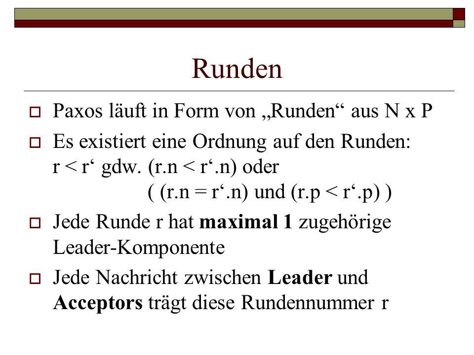 Runden Paxos läuft in Form von Runden aus N x P Es existiert eine Ordnung auf den Runden: r < r gdw. (r.n < r.n) oder ( (r.n = r.n) und (r.p < r.p) )