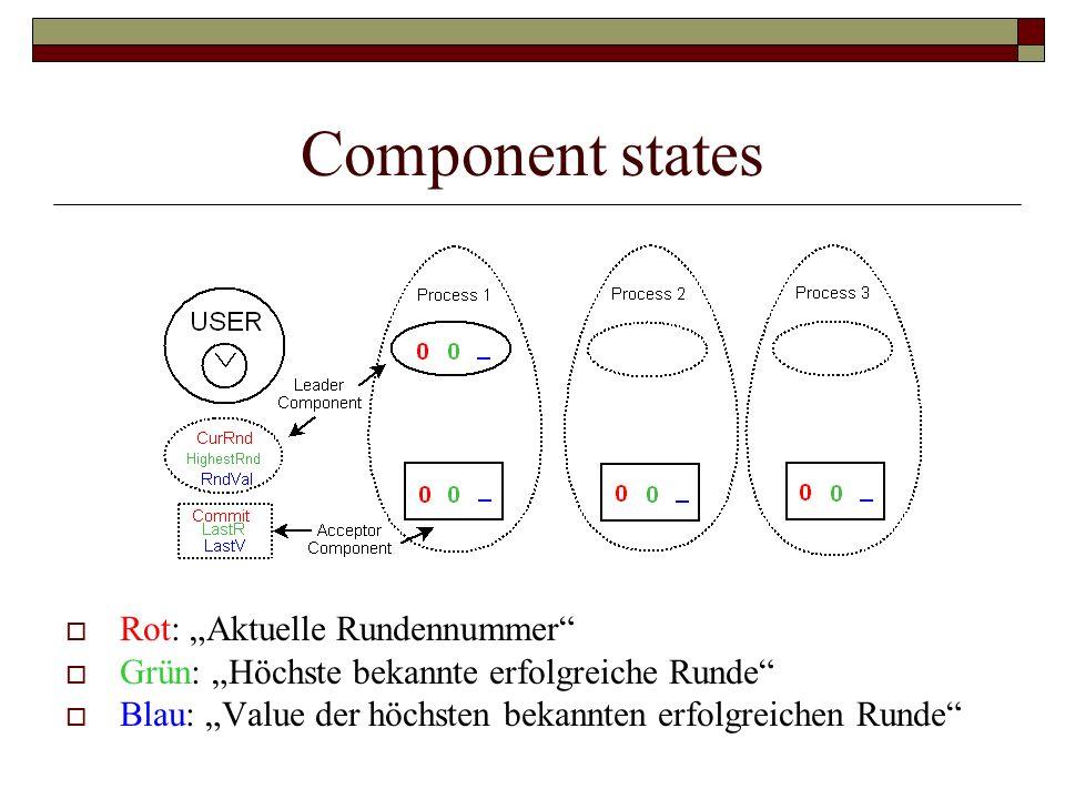 Component states Rot: Aktuelle Rundennummer Grün: Höchste bekannte erfolgreiche Runde Blau: Value der höchsten bekannten erfolgreichen Runde
