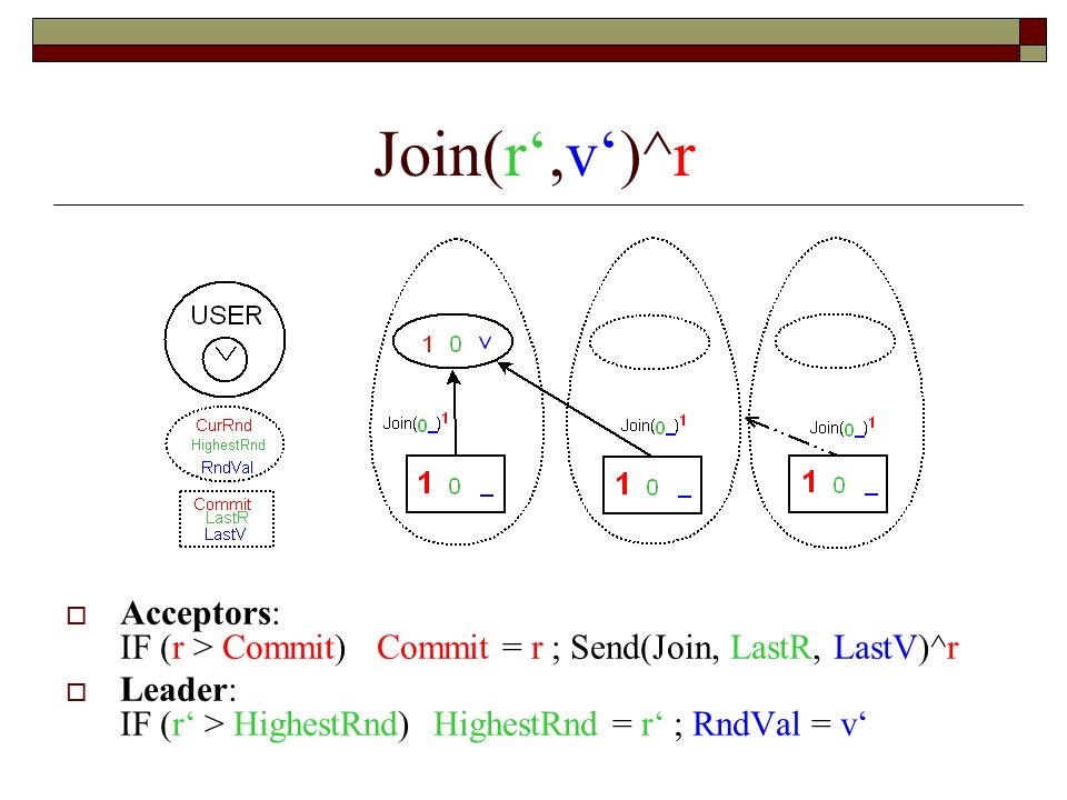 Join(r,v)^r Acceptors: IF (r > Commit) Commit = r ; Send(Join, LastR, LastV)^r Leader: IF (r > HighestRnd) HighestRnd = r ; RndVal = v