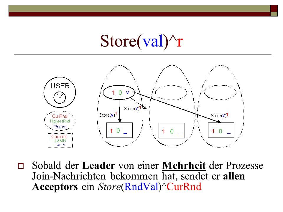 Store(val)^r Sobald der Leader von einer Mehrheit der Prozesse Join-Nachrichten bekommen hat, sendet er allen Acceptors ein Store(RndVal)^CurRnd