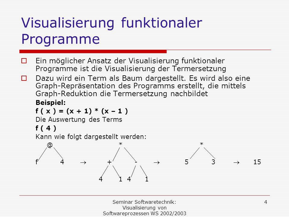 Seminar Softwaretechnik: Visualisierung von Softwareprozessen WS 2002/2003 4 Visualisierung funktionaler Programme Ein möglicher Ansatz der Visualisie