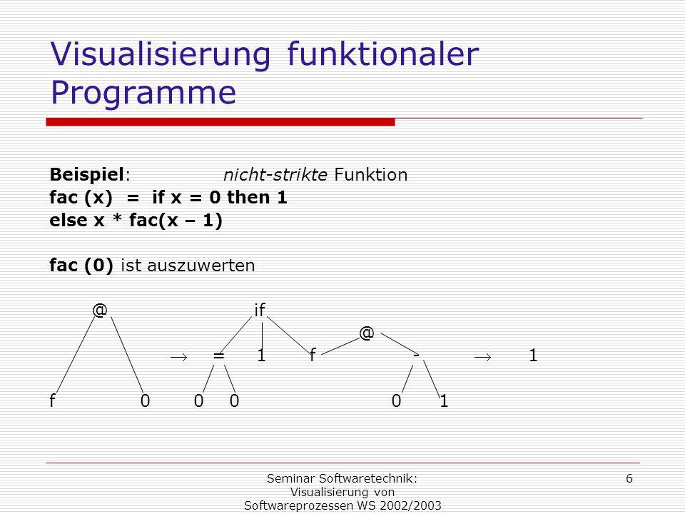 Seminar Softwaretechnik: Visualisierung von Softwareprozessen WS 2002/2003 6 Visualisierung funktionaler Programme Beispiel: nicht-strikte Funktion fa