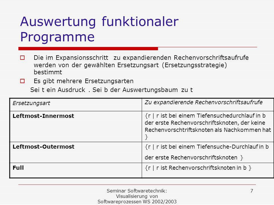 Seminar Softwaretechnik: Visualisierung von Softwareprozessen WS 2002/2003 7 Auswertung funktionaler Programme Die im Expansionsschritt zu expandieren