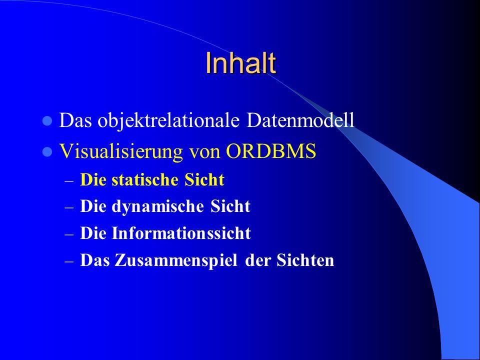 Inhalt Das objektrelationale Datenmodell Visualisierung von ORDBMS – Die statische Sicht – Die dynamische Sicht – Die Informationssicht – Das Zusammenspiel der Sichten