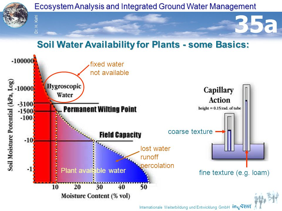 35 Ecosystem Analysis and Integrated Ground Water Management Dr. H. Kehl Internationale Weiterbildung und Entwicklung GmbH Soil Water Availability for