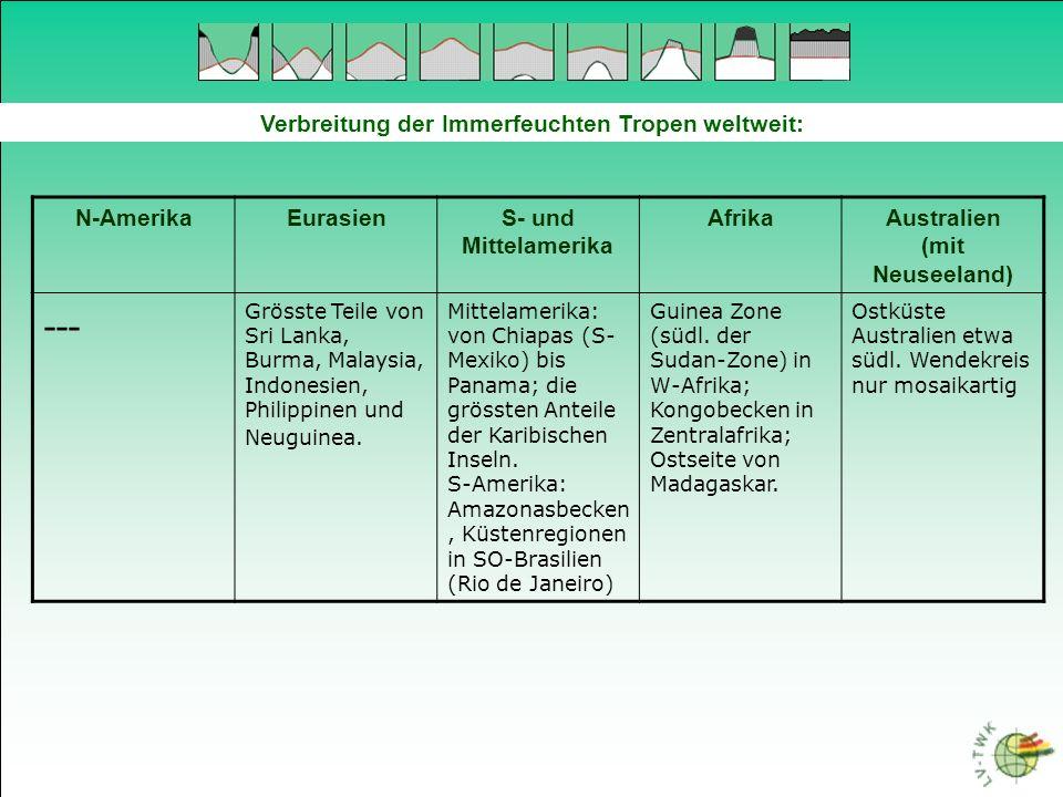 Immerfeuchte Tropen Mangroven 1 (Angaben aus: Uni-Stuttgart, Bio-Institut > Mangroven) Verbreitung der Mangroven im Bereich der Tropen (Bedingungen): - Gebiete, die periodisch vom Meerwasser überspült bzw.