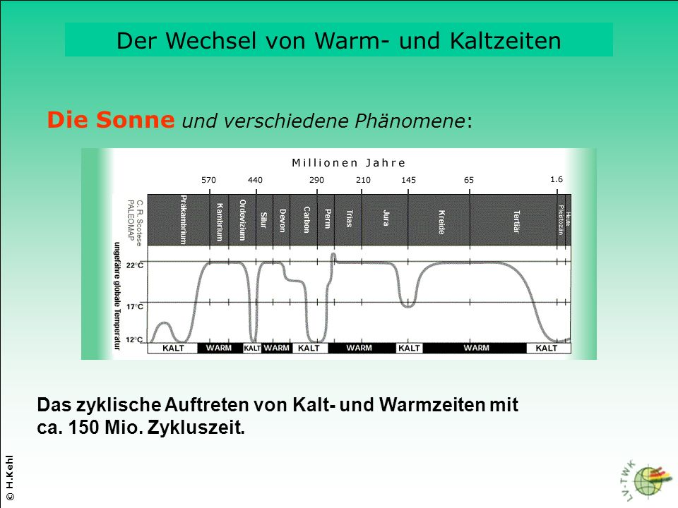 © H.Kehl Die drei wichtigsten Parameter Die Sonne und verschiedene Phänomene: Das zyklische Auftreten von Kalt- und Warmzeiten mit ca.