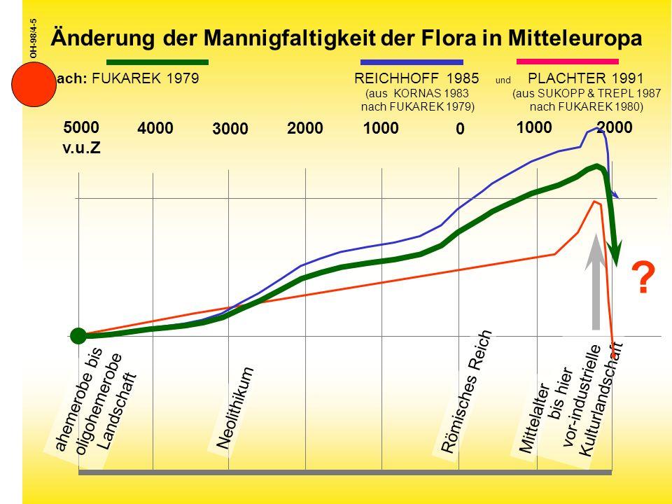 Änderung der Mannigfaltigkeit der Flora in Mitteleuropa nach: FUKAREK 1979 REICHHOFF 1985 und PLACHTER 1991 (aus KORNAS 1983 (aus SUKOPP & TREPL 1987 nach FUKAREK 1979) nach FUKAREK 1980) OH-98/4-5 5000 v.u.Z 4000 3000 2000 1000 0 1000 2000 ahemerobe bis oligohemerobe Landschaft Neolithikum bis hier vor-industrielle Kulturlandschaft .