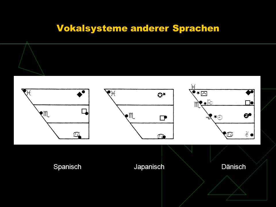 Vokalsysteme anderer Sprachen SpanischJapanischDänisch i o u e a e o a iy E e a A o i u SpanischJapanischDänisch