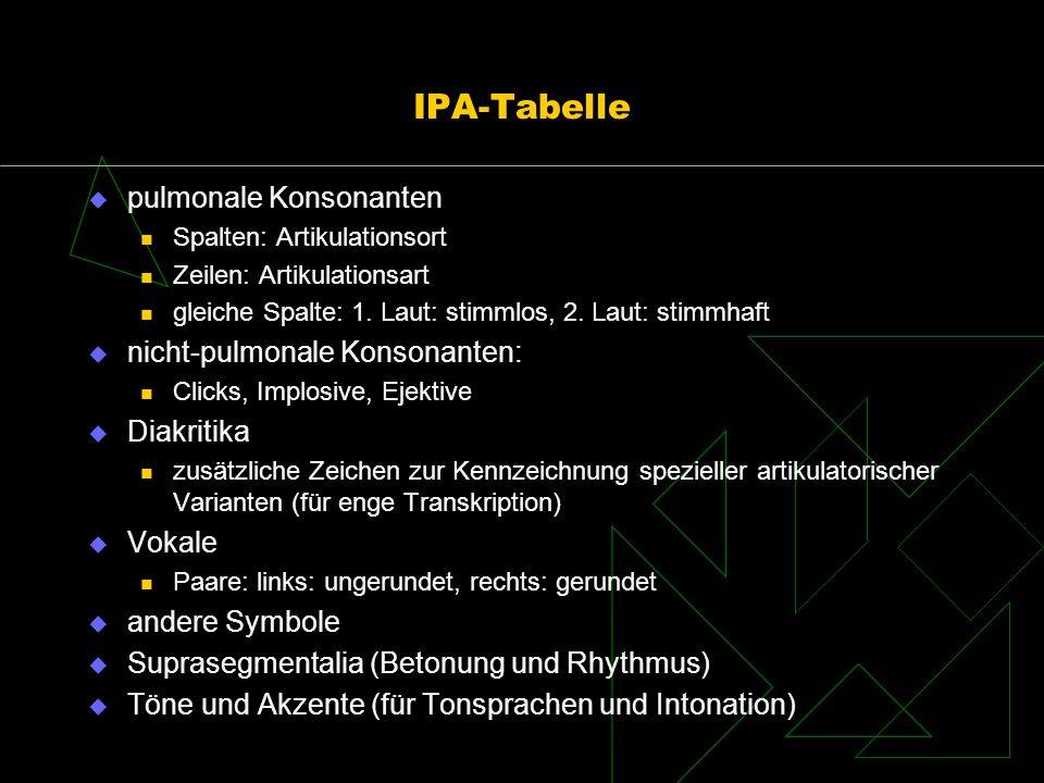 IPA-Tabelle pulmonale Konsonanten Spalten: Artikulationsort Zeilen: Artikulationsart gleiche Spalte: 1. Laut: stimmlos, 2. Laut: stimmhaft nicht-pulmo