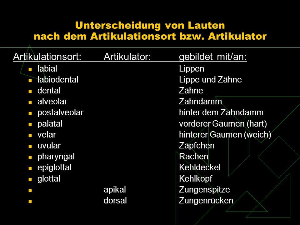 Unterscheidung von Lauten nach dem Artikulationsort bzw. Artikulator Artikulationsort:Artikulator:gebildet mit/an: labialLippen labiodentalLippe und Z