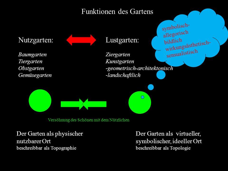 Der Garten als physischer nutzbarer Ort beschreibbar als Topographie symbolisch- allegorisch bildlich wirkungsästhetisch- sensualistisch Der Garten al