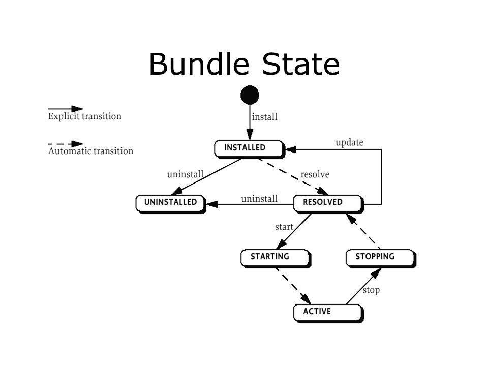 Bundle State