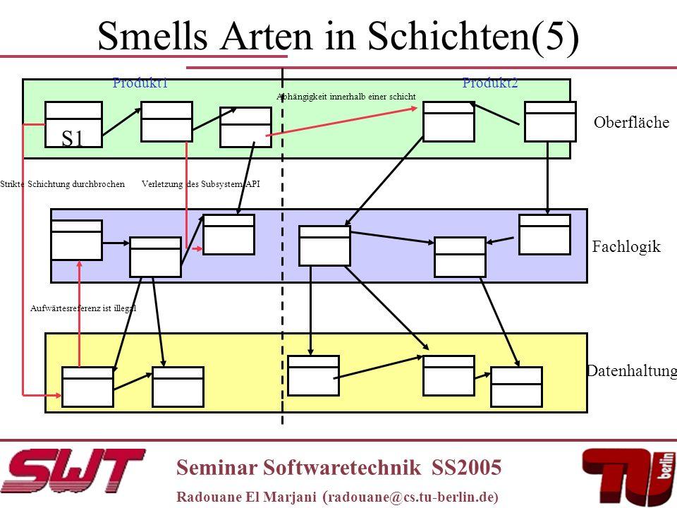 Smells Arten in Schichten(5) Seminar Softwaretechnik SS2005 Radouane El Marjani ( radouane@cs.tu-berlin.de) S1 Oberfläche Fachlogik Datenhaltung Strikte Schichtung durchbrochenVerletzung des Subsystem-API Aufwärtesreferenz ist illegal Abhängigkeit innerhalb einer schicht Produkt1Produkt2